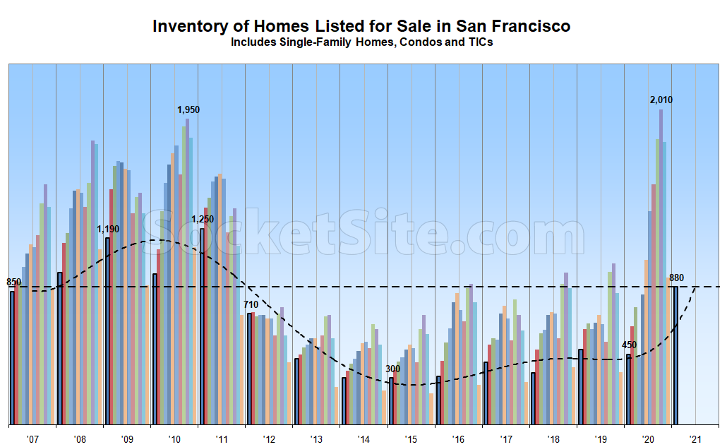 Inventory Levels Start Ticking Back up, Poised To Climb