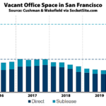 Nearly 14 Million Square Feet of Vacant Office Space in S.F.