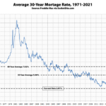 Benchmark Mortgage Rate Hits a