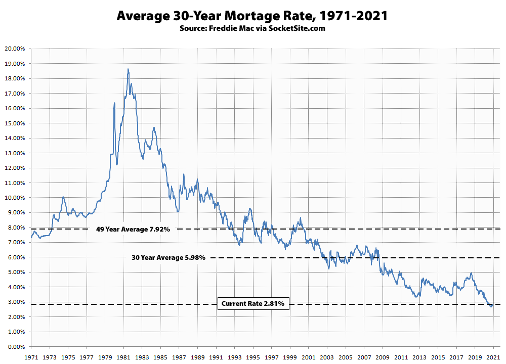 """Benchmark Mortgage Rate Hits a """"Three-Month High"""""""