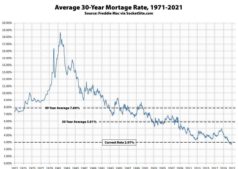 Benchmark Mortgage Rate Hits a Six-Month High