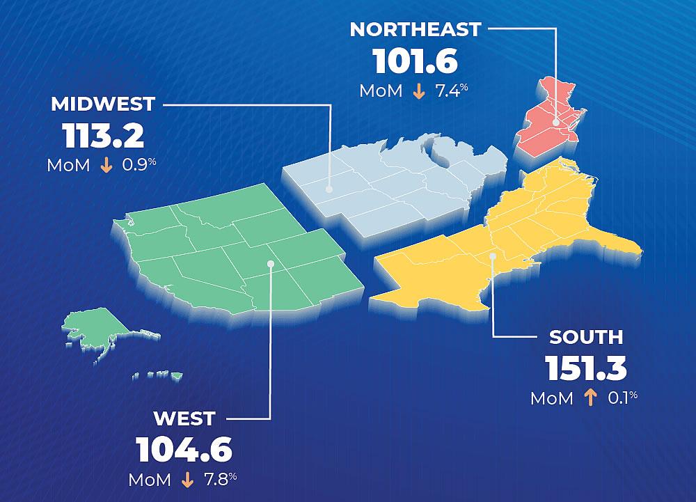 Pending Home Sales Drop 2.8 Percent Nationally