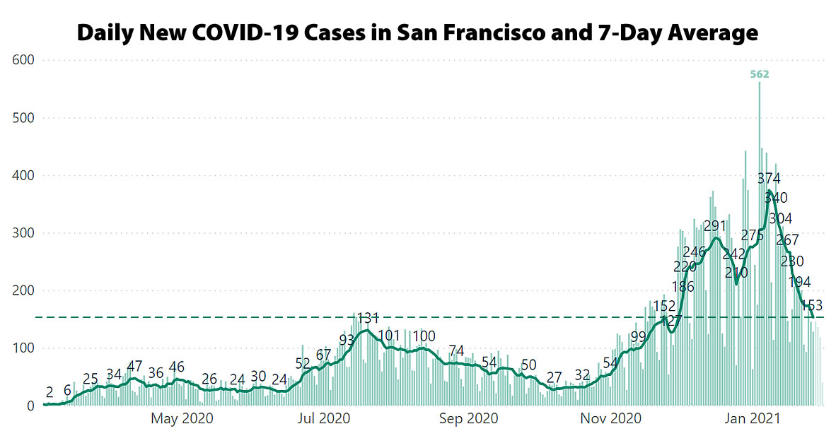 COVID-19 Case Rate in San Francisco Hits a Two-Month Low