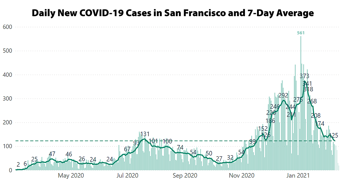 Adjusted COVID-19 Case Rate in S.F. Nearing Key Number