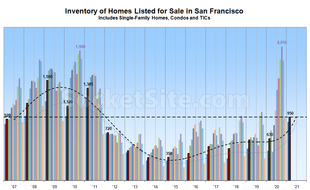 Inventory Levels Inch Up in San Francisco, Poised to Jump