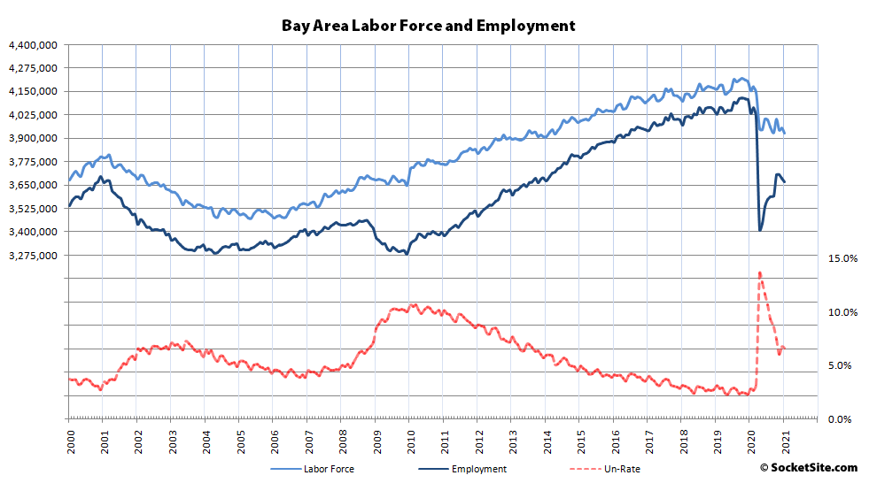 Bay Area Employment Actually Dropped Again in January