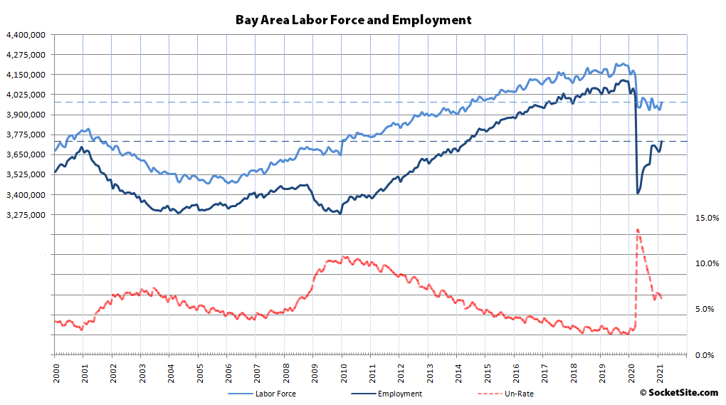 Over 320,000 Bay Area Jobs Have Been Recovered, But…