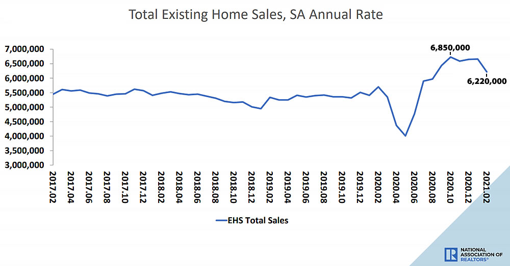 Pace of Home Resales in the U.S. Takes a Real Hit