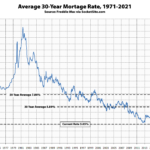 Mortgage Rates Inch Up
