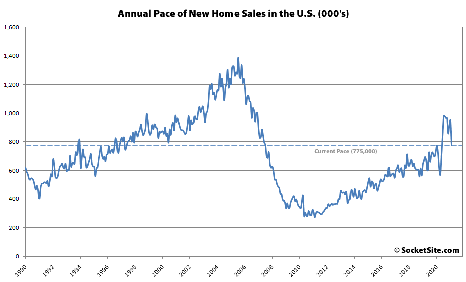 Pace of New Home Sales in the U.S. Drops Over 18 Percent