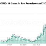 COVID Case Rate Drops to a 4-Month Low in San Francisco