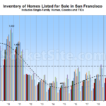 Number of Homes for Sale in San Francisco Drops, But...