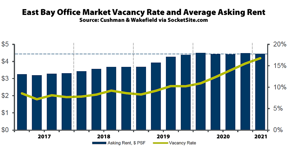 Office Vacancy Rate in the East Bay Nearing 17 Percent
