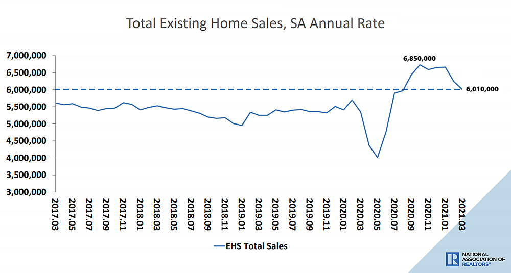 Pace of Home Sales in the U.S. Drops to a 6-Month Low