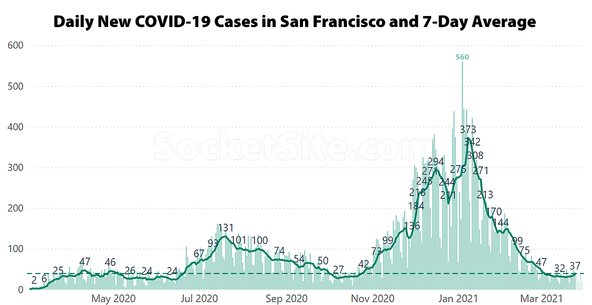 Daily COVID-19 Cases in San Francisco 2020-2021