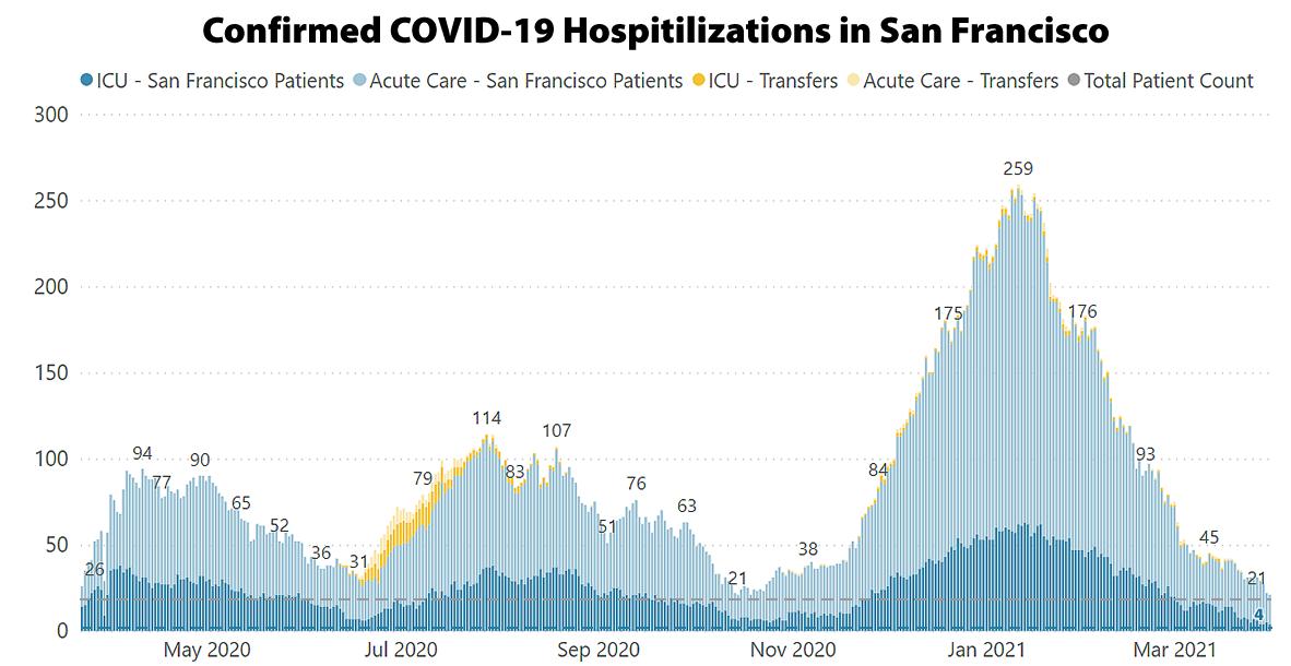 SF Covid19 Hospitalizations - 04-02-21