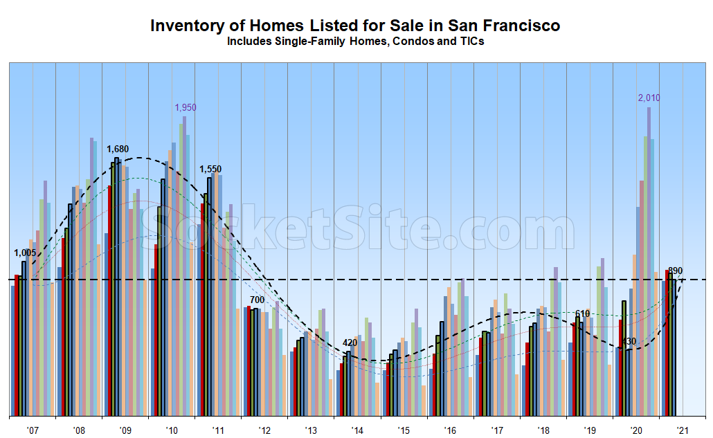 Number of Homes on the Market in San Francisco Holds
