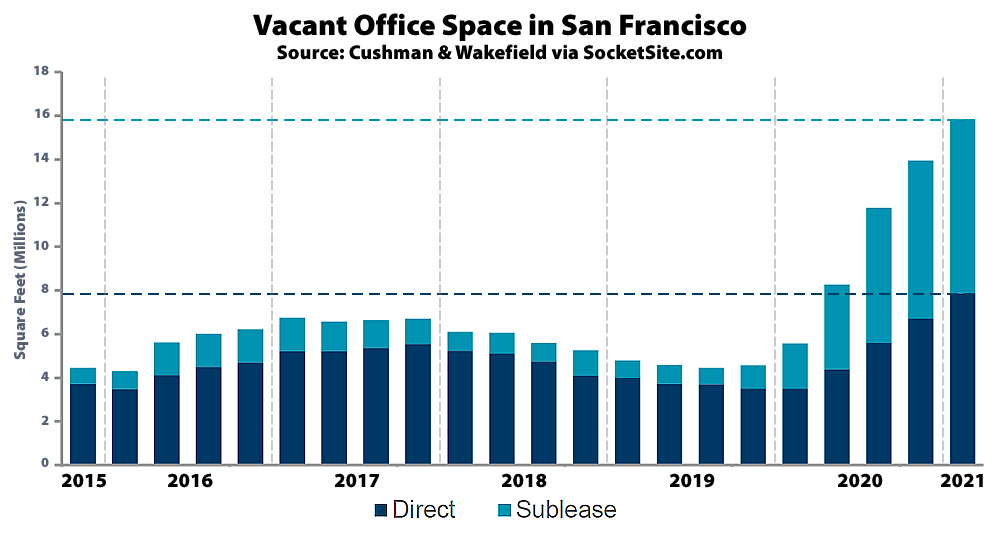 Office Vacancy Rate Continues to Climb in San Francisco