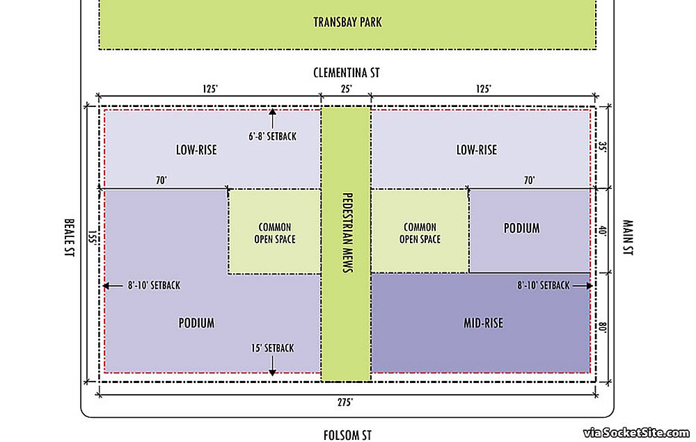 Transbay Block 2 RFP Site Plan