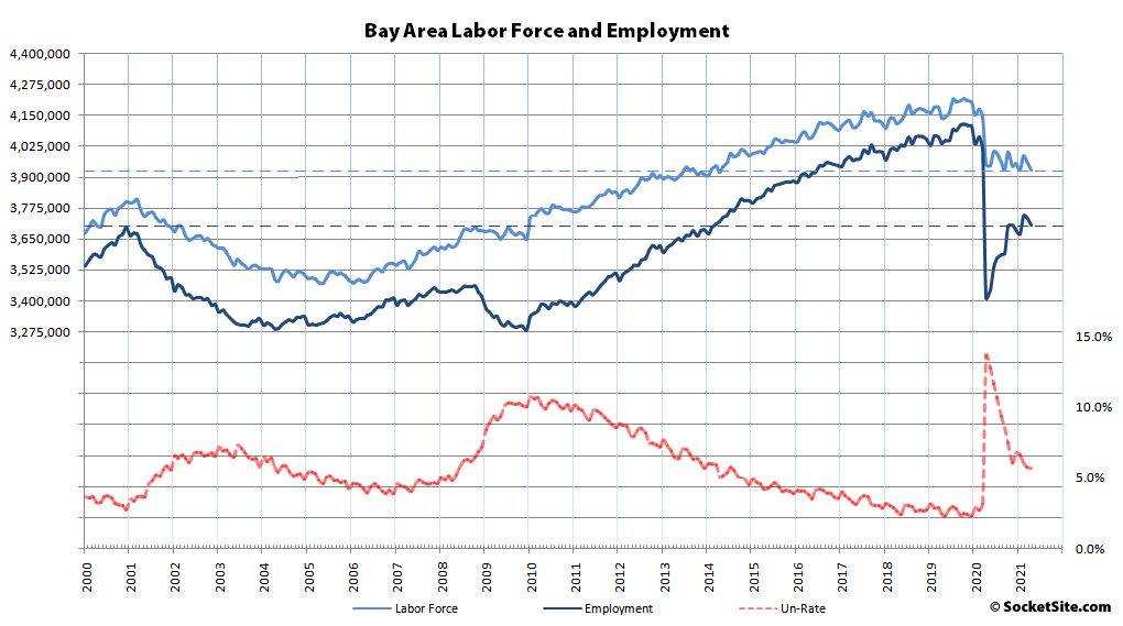 Bay Area Employment and Labor Force Slip