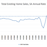 Home Sales in the U.S. Continue to Drop, Inventory Ticks Up