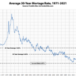 Benchmark Mortgage Rate Back Under 3 Percent