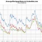 Benchmark Mortgage Rate Inches Up, Short-Term Rate Holds