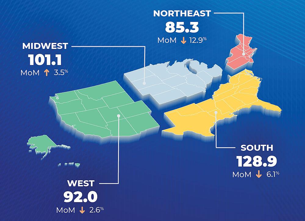 Pending Home Sales in the U.S. Drop