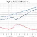 Bay Area Employment Rebounding, But...