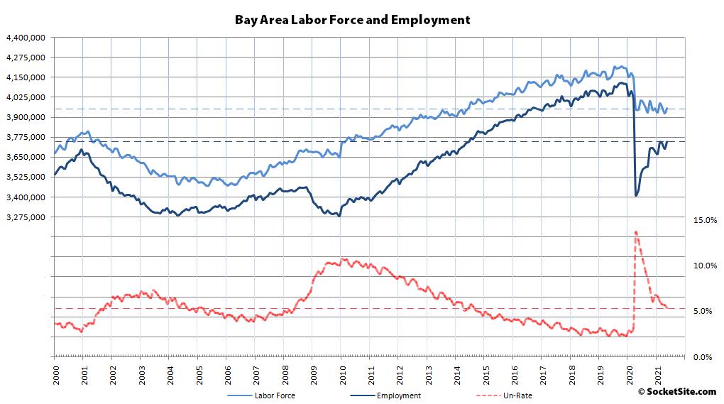 Bay Area Employment Rebounding, But…
