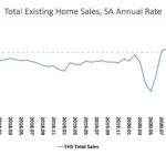 Pace of Existing Home Sales Drops to an 11-Month Low