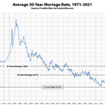 Benchmark Mortgage Rate Inches Back Over 3 Percent
