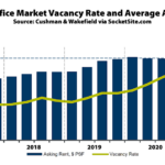 Office Vacancy Rate in the East Bay Nearing 18 Percent