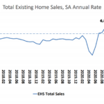 Pace and Price of Existing Home Sales in the U.S. Tick Up, But...
