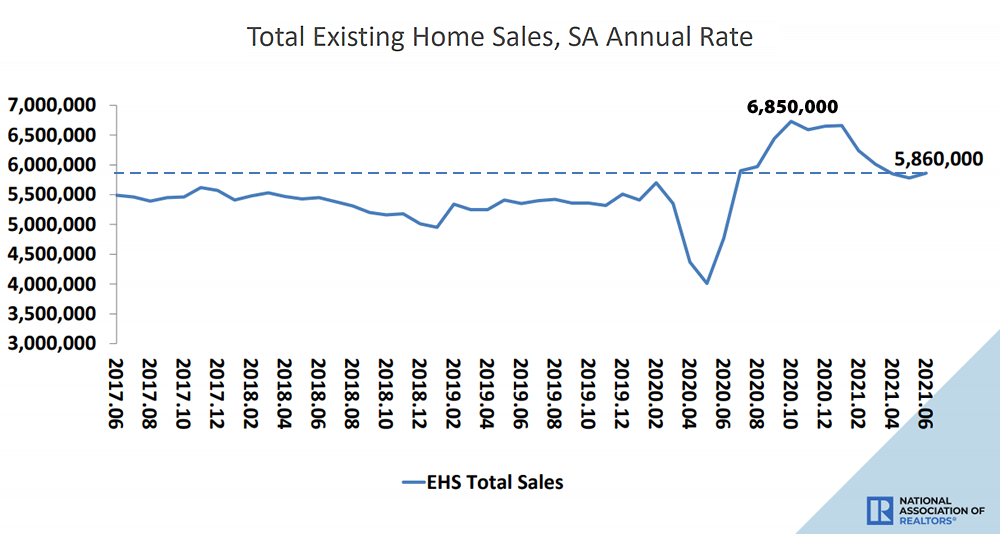 Pace and Price of Existing Home Sales in the U.S. Tick Up, But…