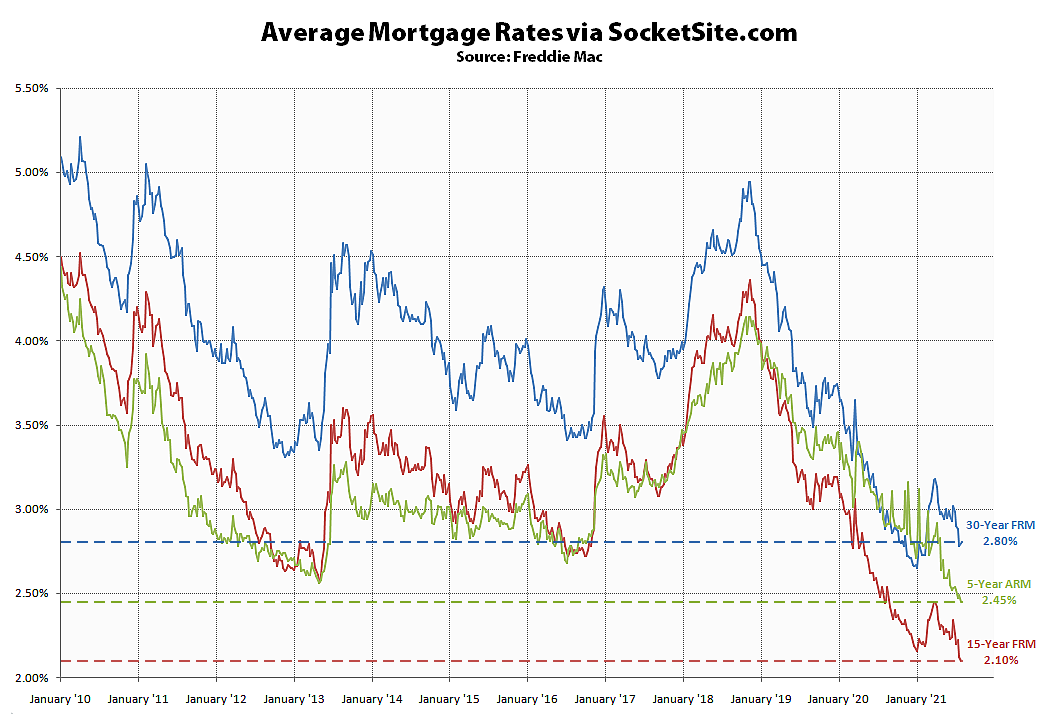15-Year Mortgage Rate Drops to a New All-Time Low