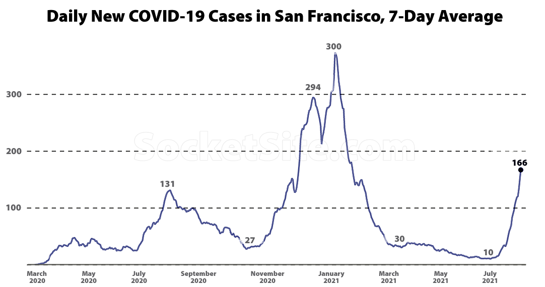 COVID Case Rate Spikes in San Francisco, Hospitalizations Jump