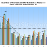 Inventory Inches Up in S.F., Price Per Square Foot Down