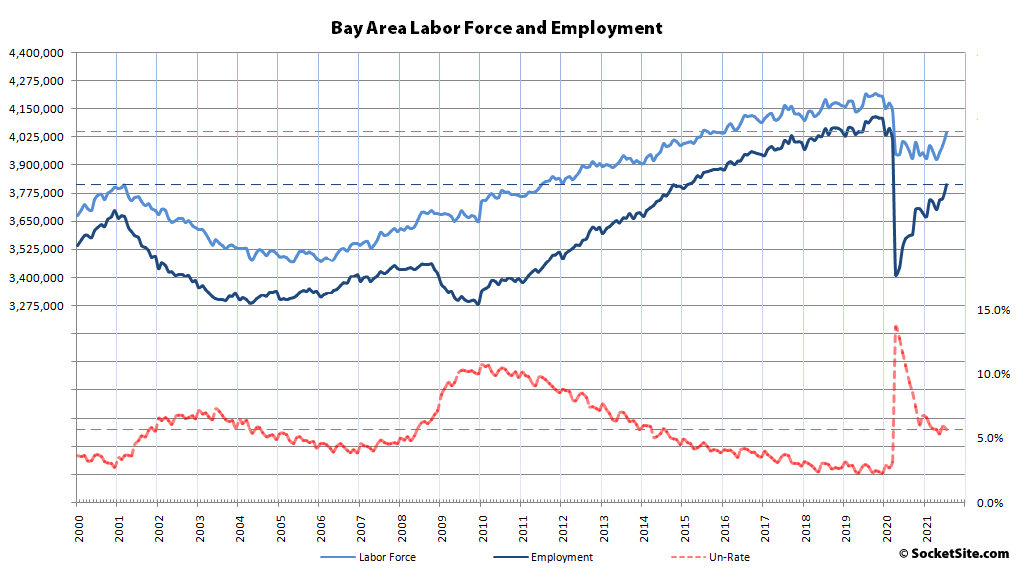 Over 400K Bay Area Jobs Have Been Recovered, 248K Left to Go