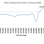 Pace of Existing-Home Sales Ticks Up, Median Price Slips
