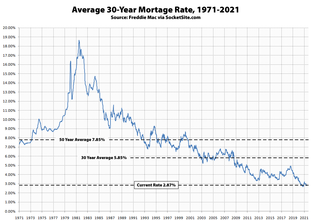 Mortgage Rates Holding Near Record Lows