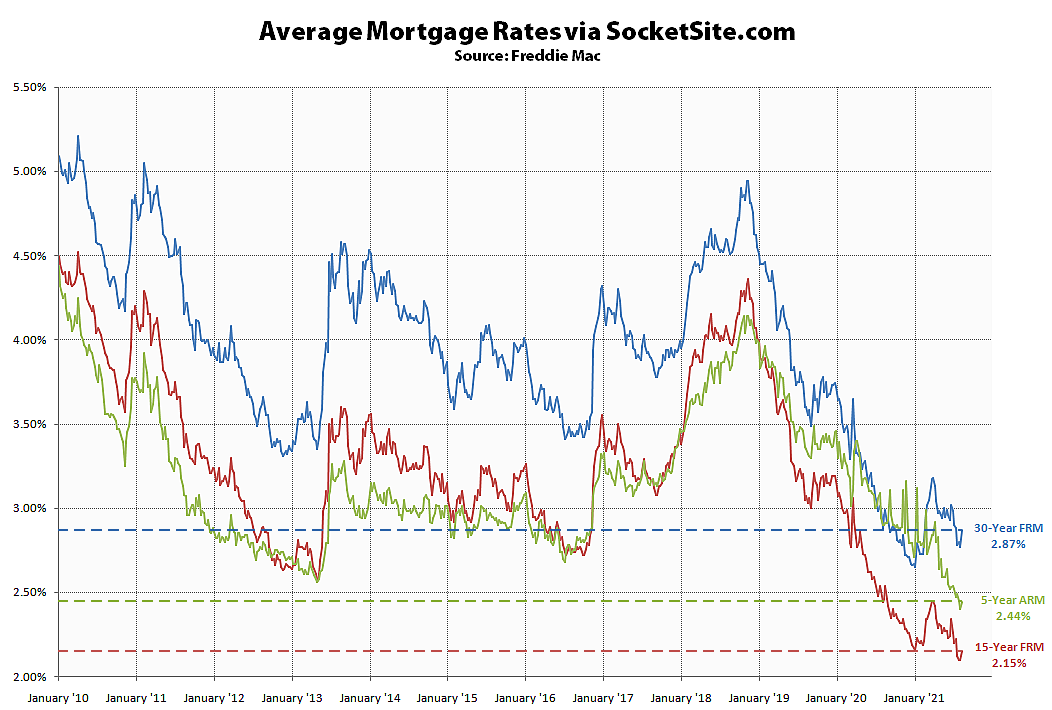 Mortgage Rates Inch Up from Record Lows