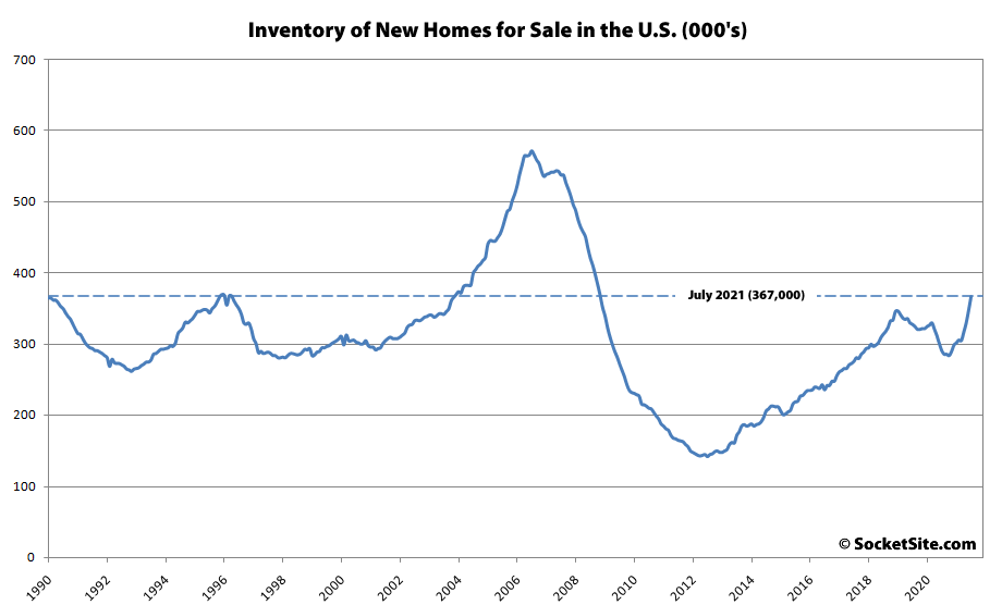 New Home Inventory Up 26 Percent in the U.S., Sales Down