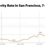 COVID Test Positive Rate Hits a 15-Month High in S.F. [UPDATED]