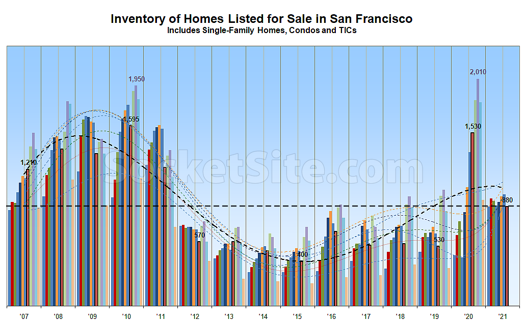 Number of Homes for Sale in S.F. Ticks Down, Poised to Jump