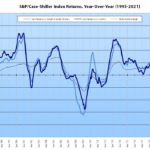 Index for Bay Area House Values Up 22.1 Percent YOY