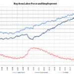 Bay Area Employment Slipped Last Month