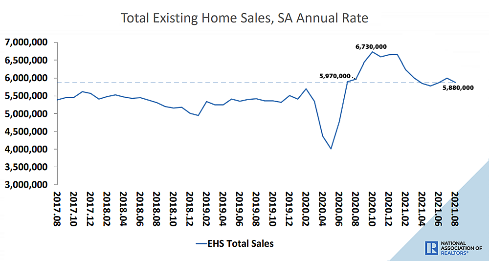 Pace of Existing Home Sales in the U.S. Drops