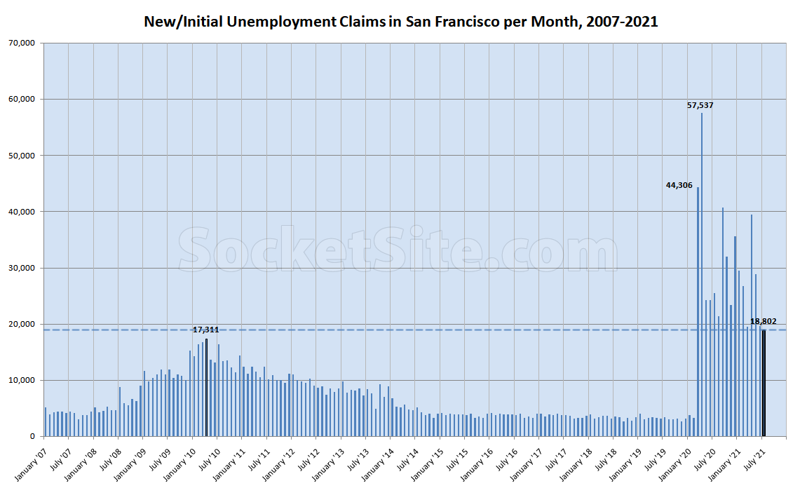 New Unemployment Claims Drop but Remain Historically High