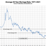 Benchmark Mortgage Rate Inches Down